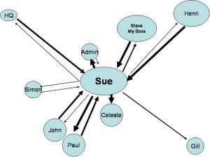 sue-circles-of-influence-one