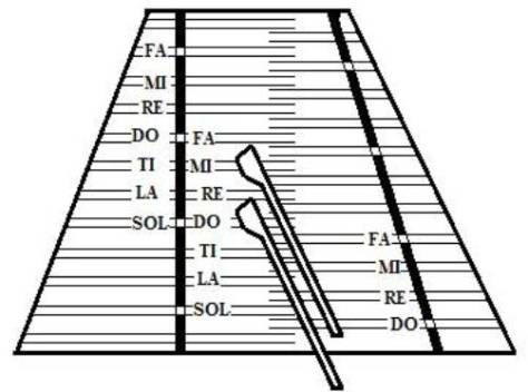 Major scale pattern on a diatonic hammered dulcimer tuned in 5ths.