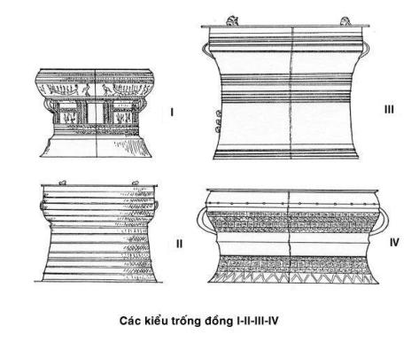 trongdong_Các kiểu Trống Đồng I, II, III, IV